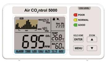 CO2-meetapparaat met datalogger